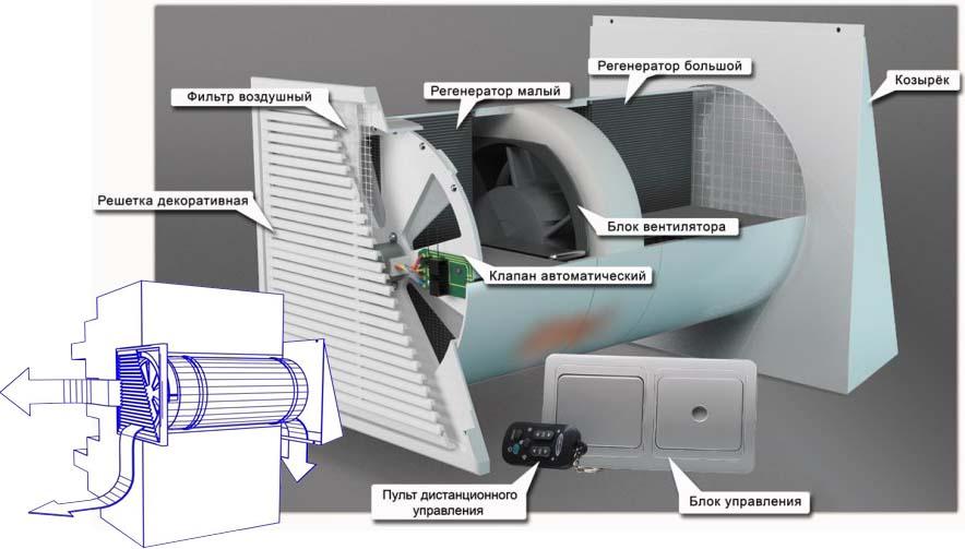 Приточно вытяжная вентиляция для дома своими руками